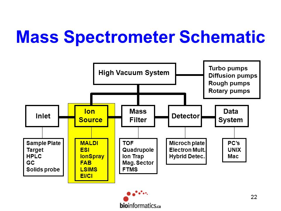 mass spectrometry  methods  u0026 theory