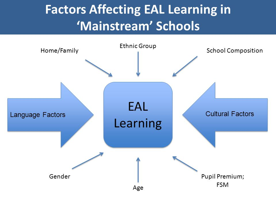 factors that affecting learning achievement of Factors affecting foreign-language learning:  developing reading achievement in primary learners of   views captured on cambridge core between september.