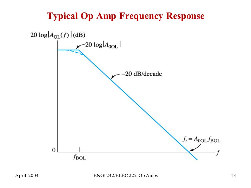 Typical Op Amp Frequency Response