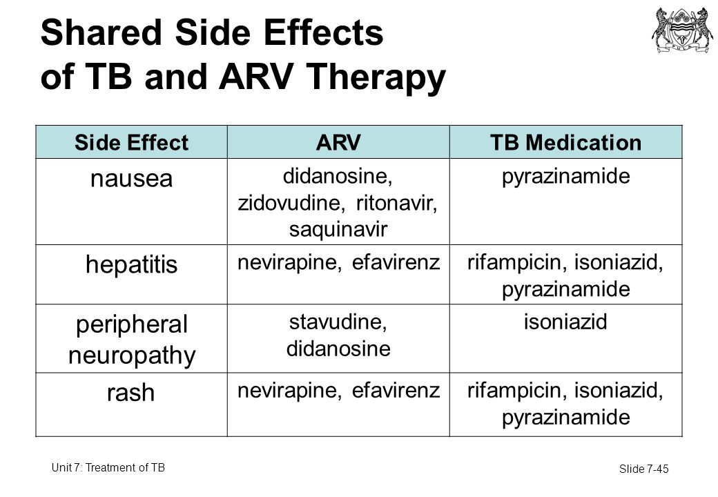 Side Effects of HIV Medicines