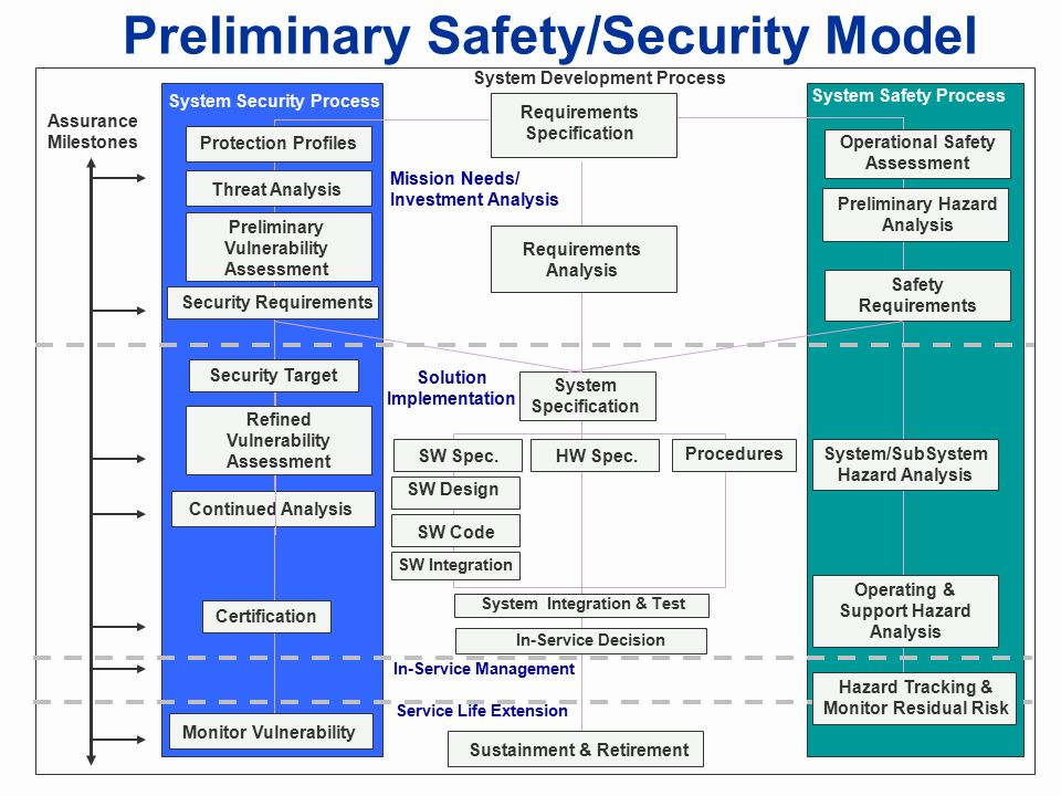 Preliminary Safety/Security Model