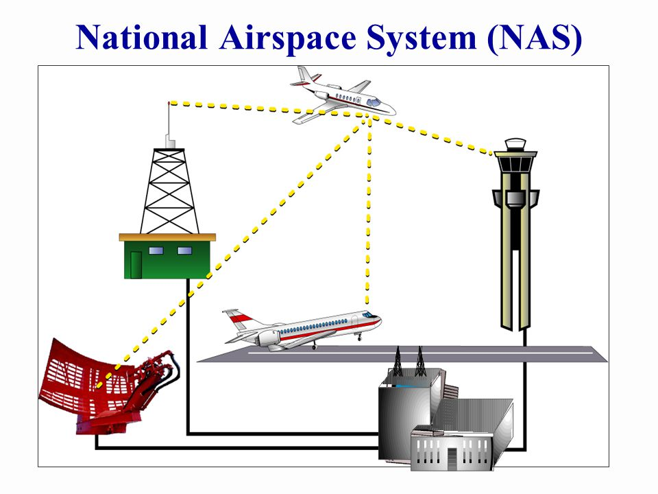 National Airspace System (NAS)