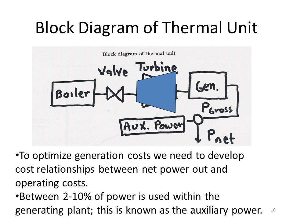 Block Diagram of Thermal Unit