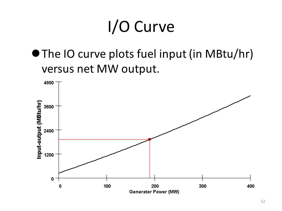 I/O Curve The IO curve plots fuel input (in MBtu/hr) versus net MW output.