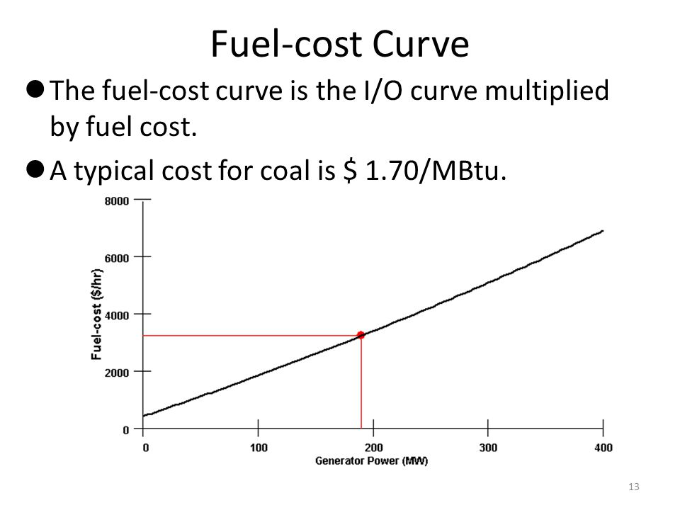 Fuel-cost Curve The fuel-cost curve is the I/O curve multiplied by fuel cost.