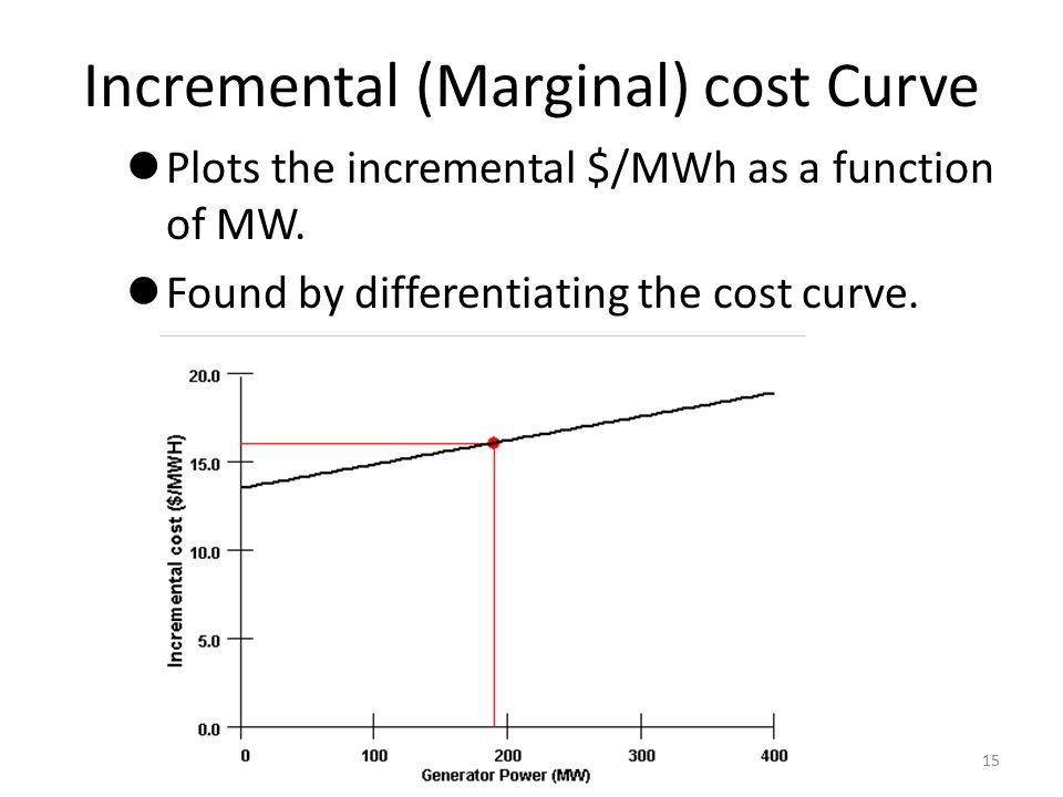 Incremental (Marginal) cost Curve