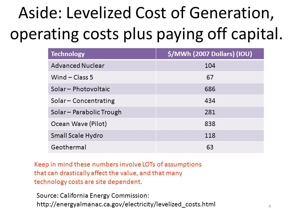 Aside: Levelized Cost of Generation, operating costs plus paying off capital.