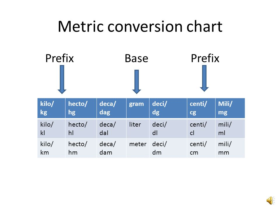 Metric Conversion Chart - Ppt Video Online Download