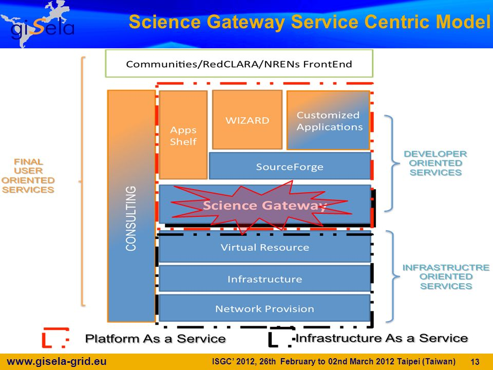 Science Gateway Service Centric Model