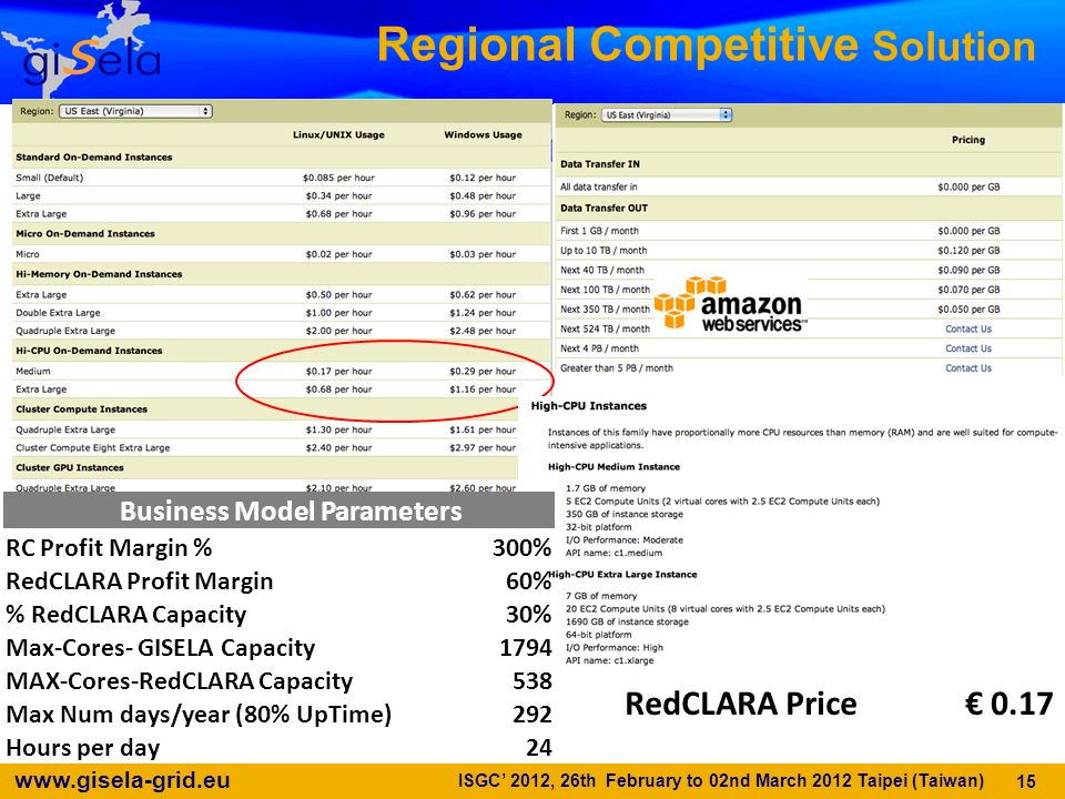 Regional Competitive Solution