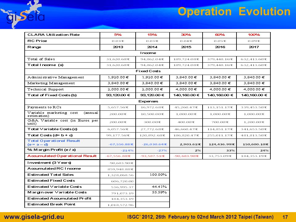 Operation Evolution ISGC' 2012, 26th February to 02nd March 2012 Taipei (Taiwan)