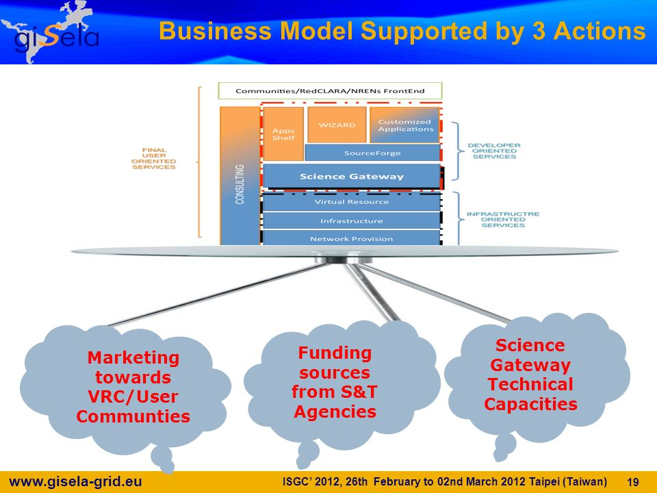 Business Model Supported by 3 Actions