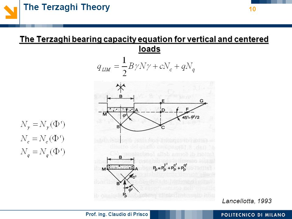 The Terzaghi bearing capacity equation for vertical and centered loads