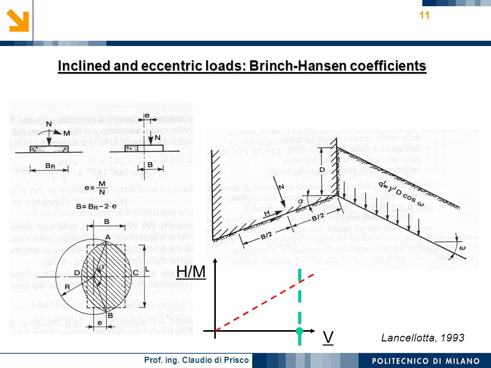 Inclined and eccentric loads: Brinch-Hansen coefficients