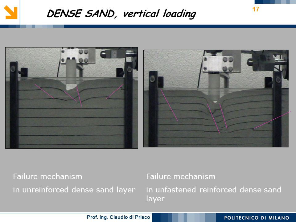 DENSE SAND, vertical loading