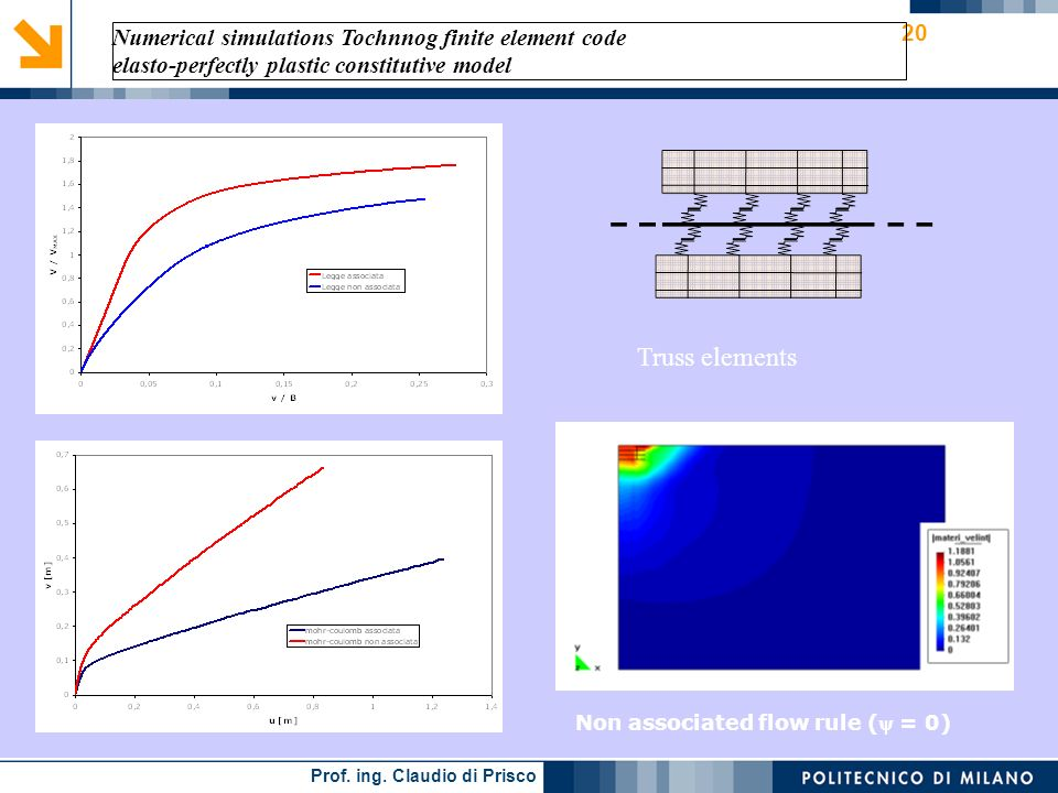 Truss elements Numerical simulations Tochnnog finite element code