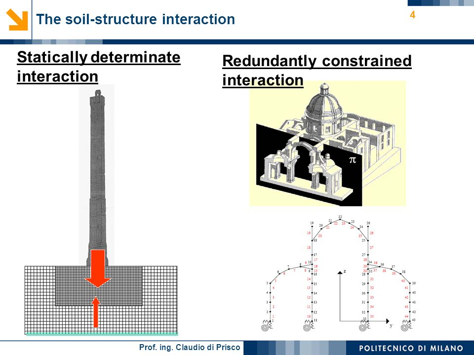 The soil-structure interaction