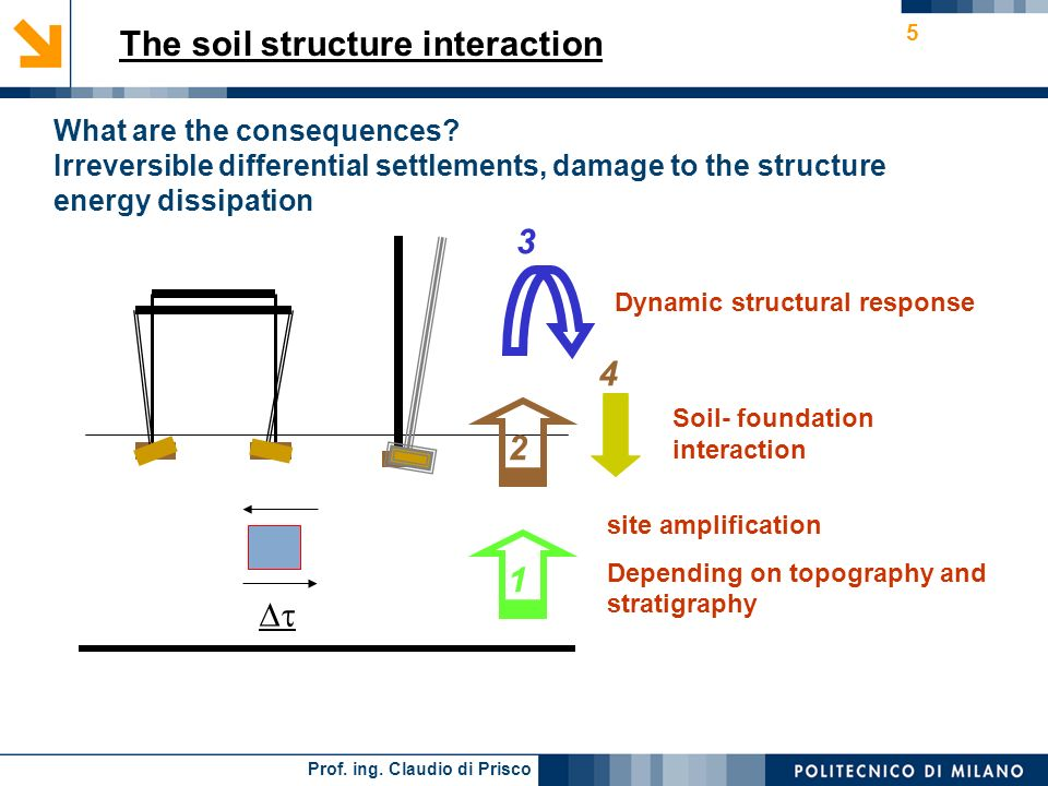 The soil structure interaction