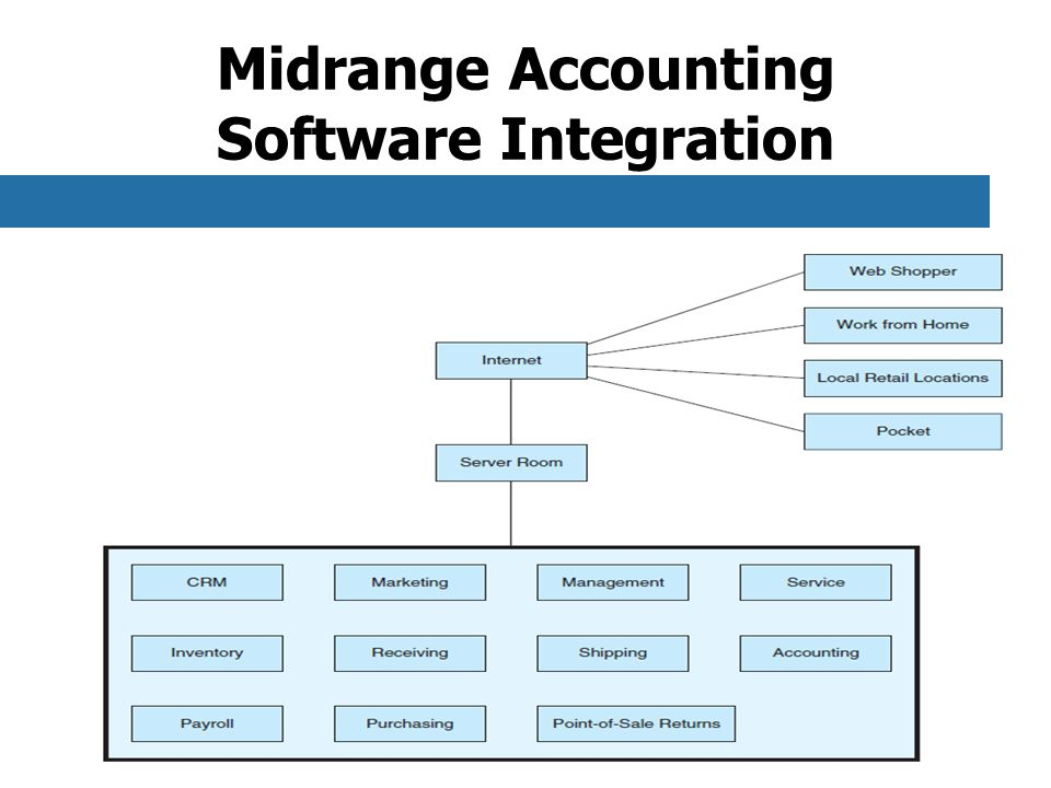 Midrange Accounting Software Integration