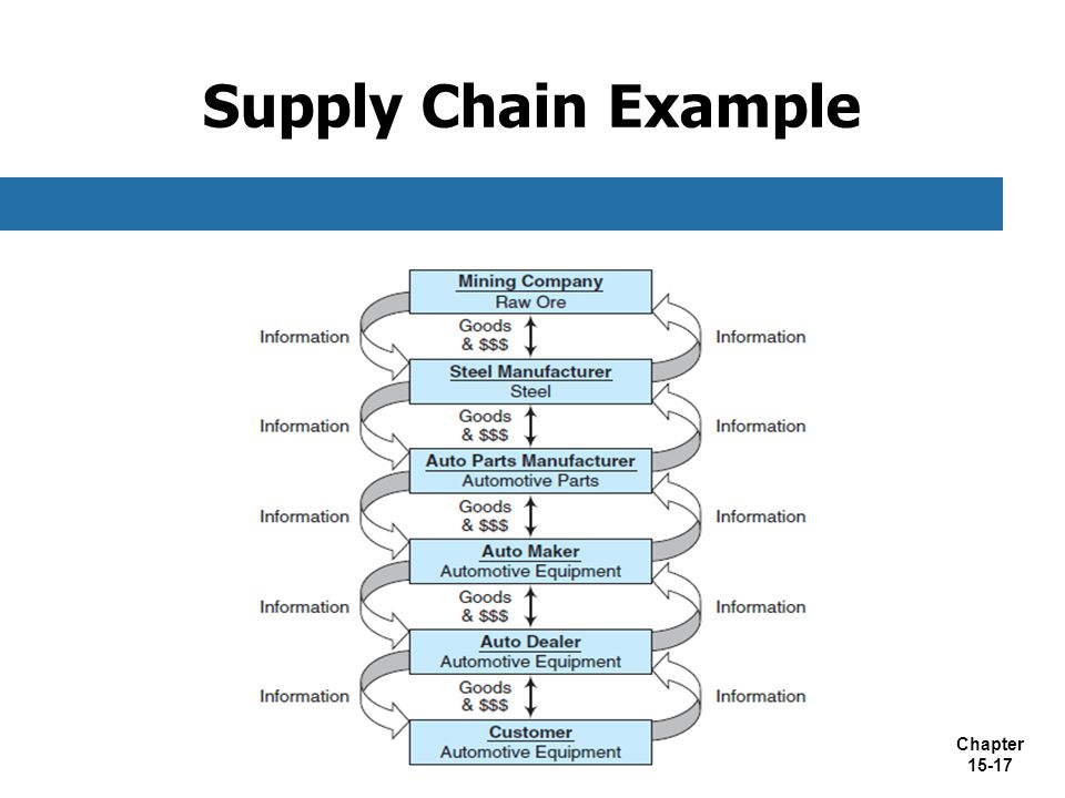 Supply Chain Example