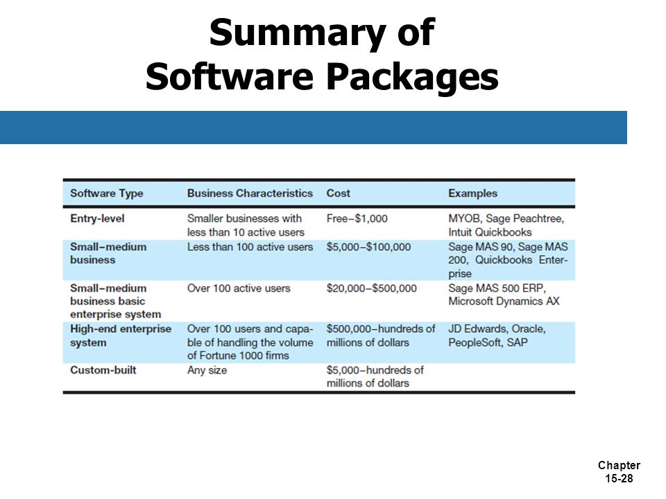 Summary of Software Packages