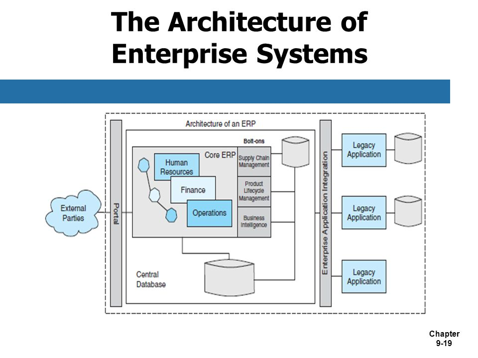 The Architecture of Enterprise Systems
