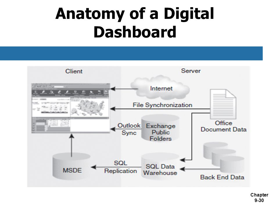 Anatomy of a Digital Dashboard