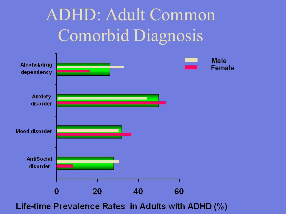 adhd research Curious about the effects of food colorings or restrictive diets on adhd research findings suggest that highly restrictive diets may reduce the severity of.