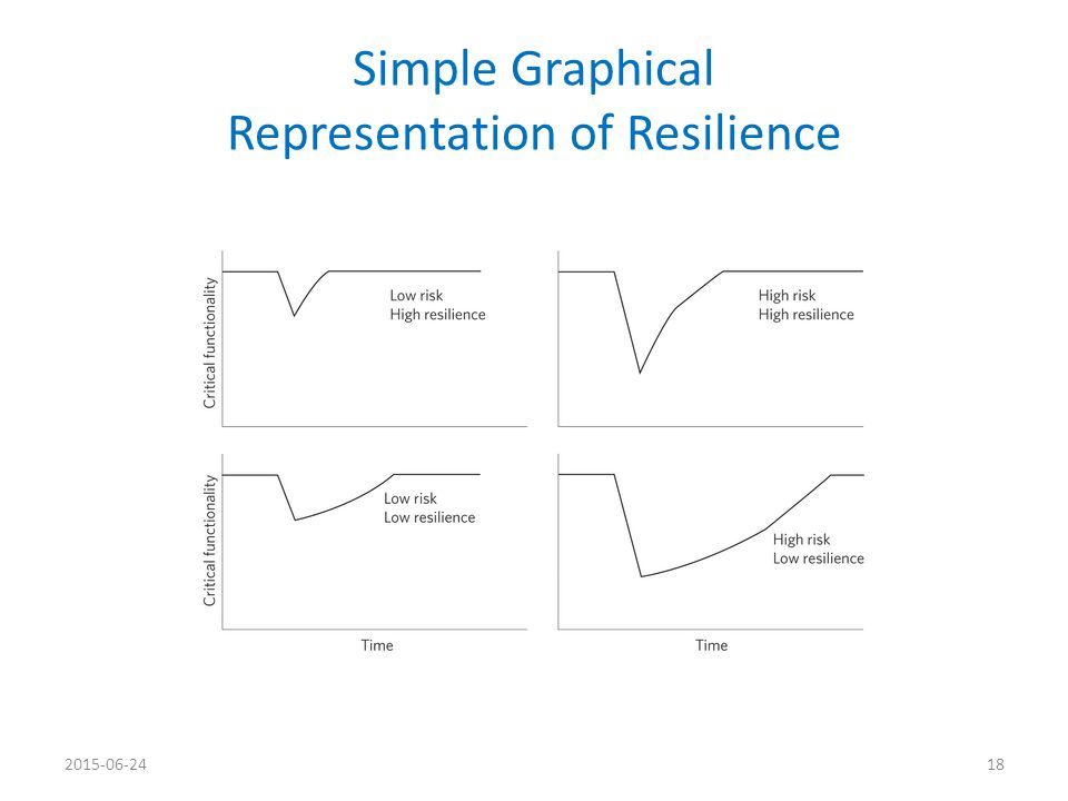 Simple Graphical Representation of Resilience