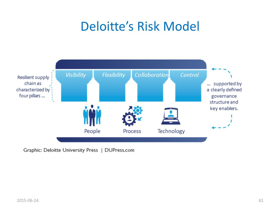Deloitte's Risk Model 2015-06-24