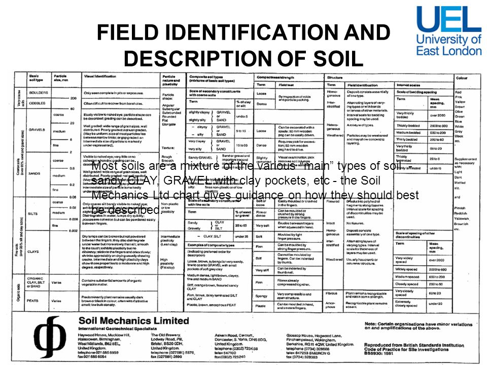 Geotechnical properties ce1203 ppt video online download for Soil description