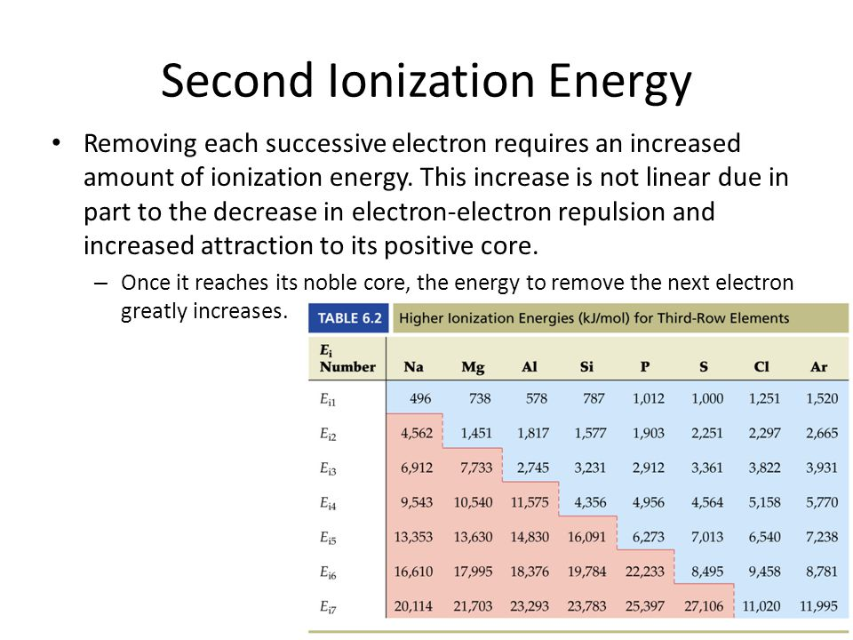 Periodic Table  Periodic Table Ionization Energy Chart  Periodic