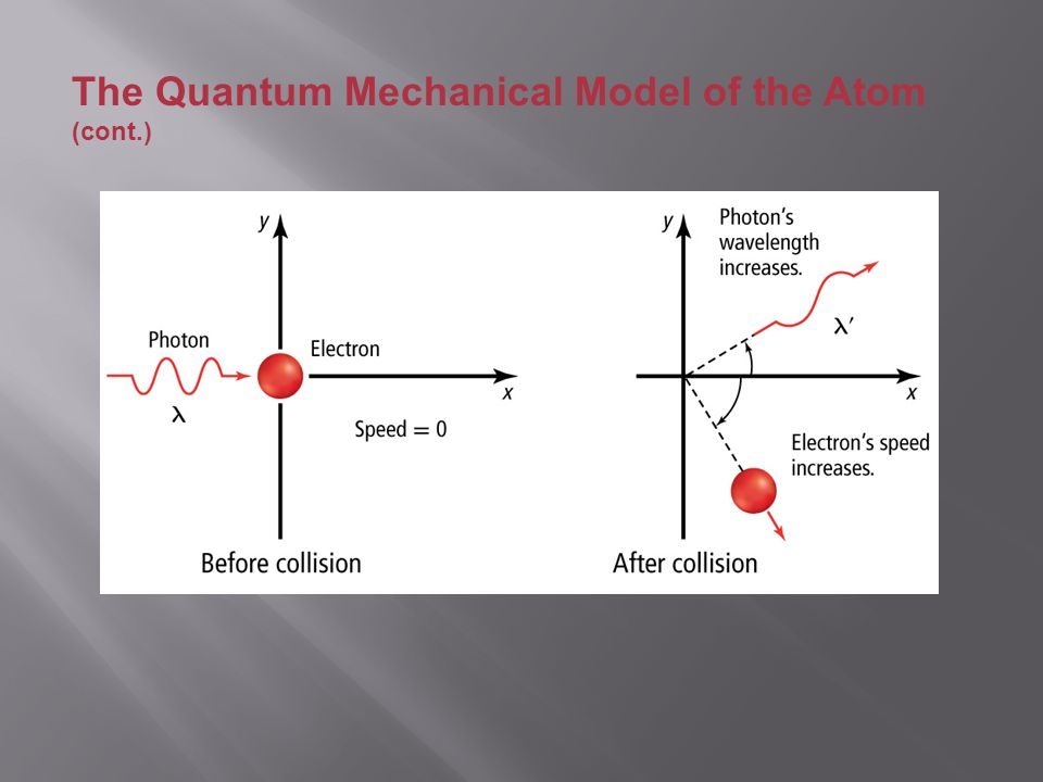 an analysis of the quantum mechanical model of the atom works and theory behind flame tests Note – quantum mechanical model of the atom (pp)-video lesson: quantum mechanical model and quantum #'s try quantum # examples 13 weds, sept 20 : lesson #4  lab – flame tests and emission spectra complete analysis and evaluation component-due: mon, oct 2nd.