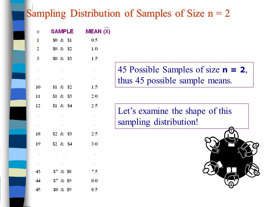 1if selecting samples of size n Solutions to homework 3 statistics 302 professor larget that distribution a goes with sample size n = 20, distribution b goes with n = 100, and distribution c goes with n = 500 (b) we see in dotplot a that quite a few of the sample proportions.