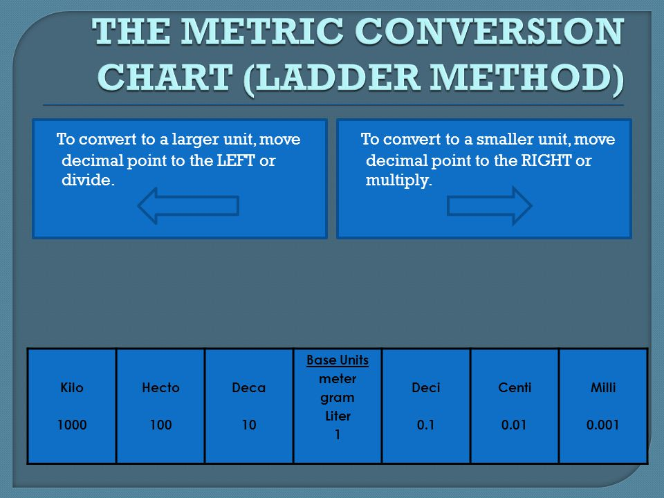 Length Conversion Chart >> THE METRIC SYSTEM MEAP Review - ppt download