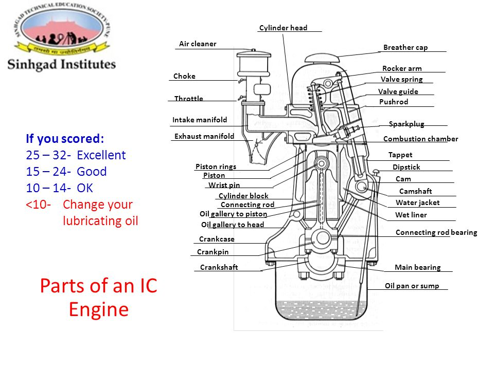 Main Parts Of An Engine : Fuel air actual cycles ppt download