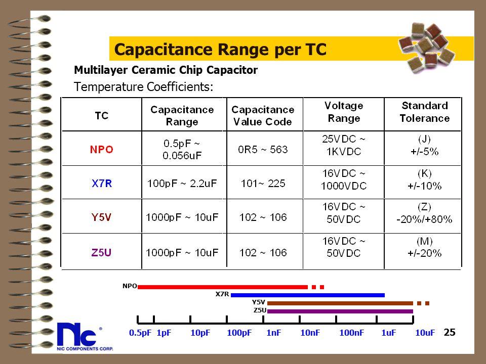 Passive Components Capacitors Amp Resistors Ppt Download