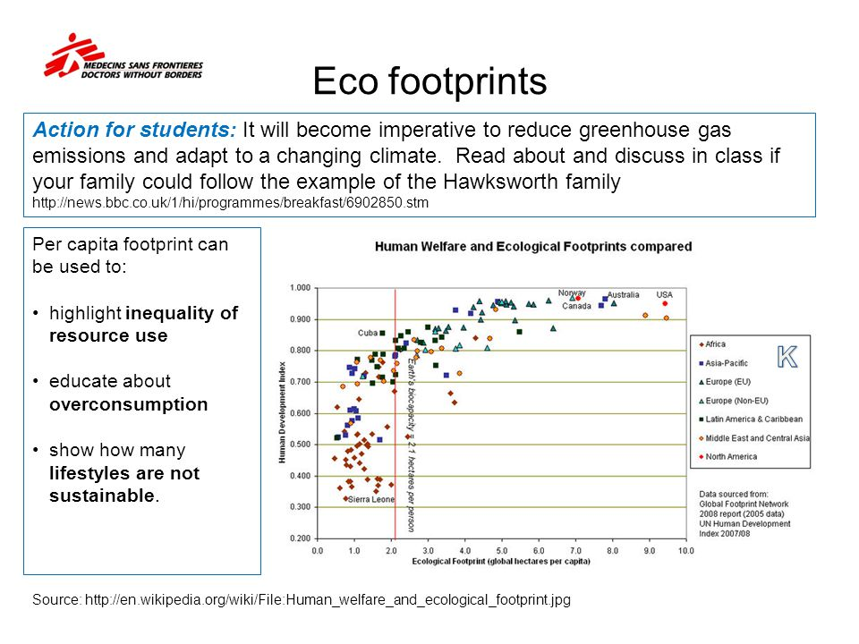 Eco footprints