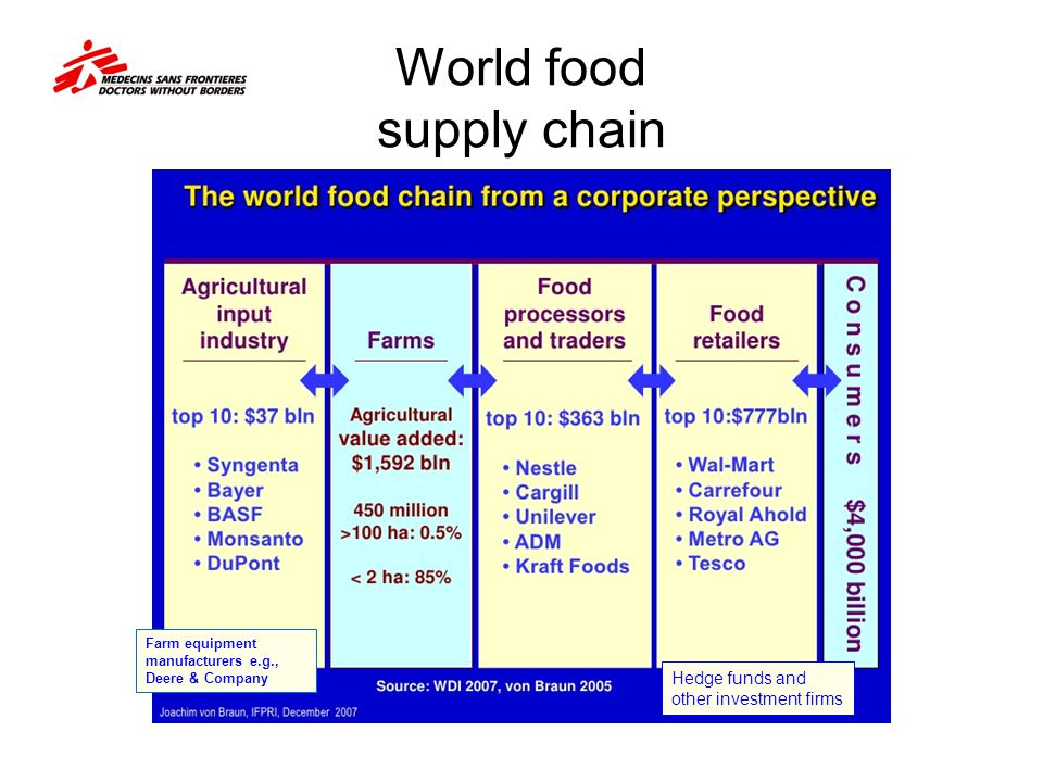 World food supply chain