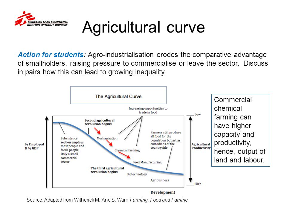 Agricultural curve