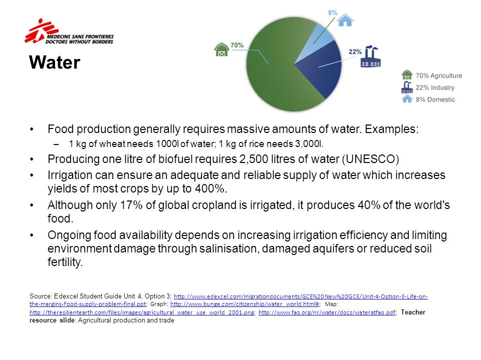Water Food production generally requires massive amounts of water. Examples: 1 kg of wheat needs 1000l of water; 1 kg of rice needs 3,000l.