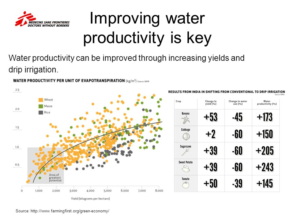 Improving water productivity is key