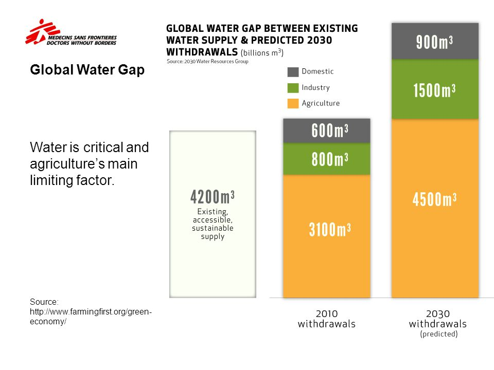 Water is critical and agriculture's main limiting factor.
