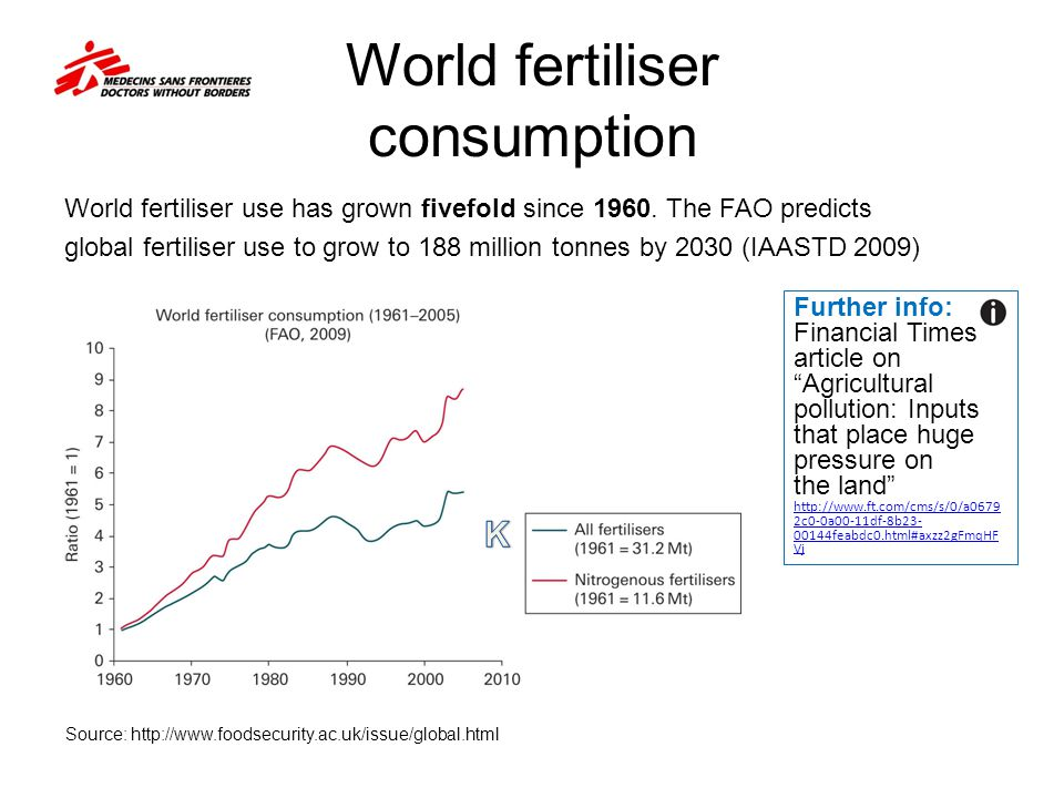 World fertiliser consumption