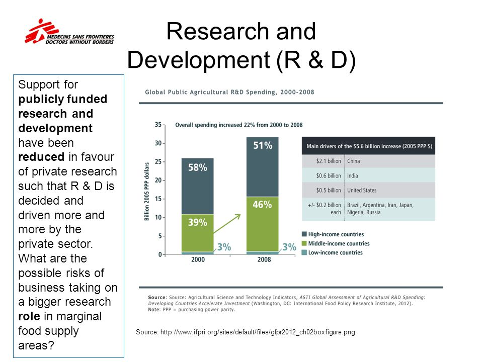 Research and Development (R & D)