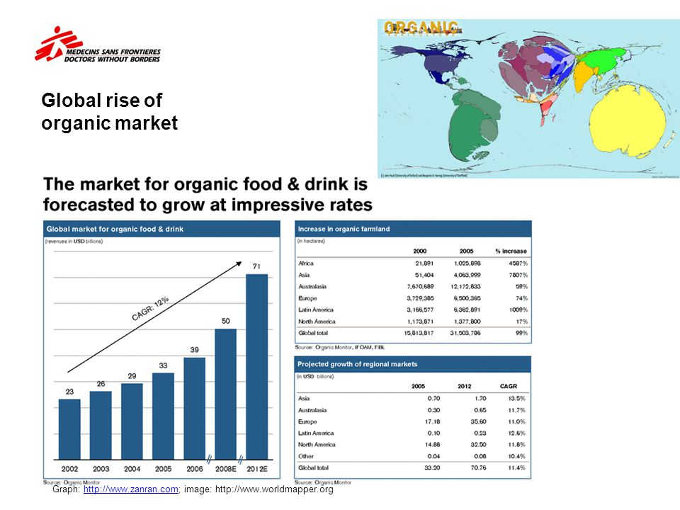 Global rise of organic market