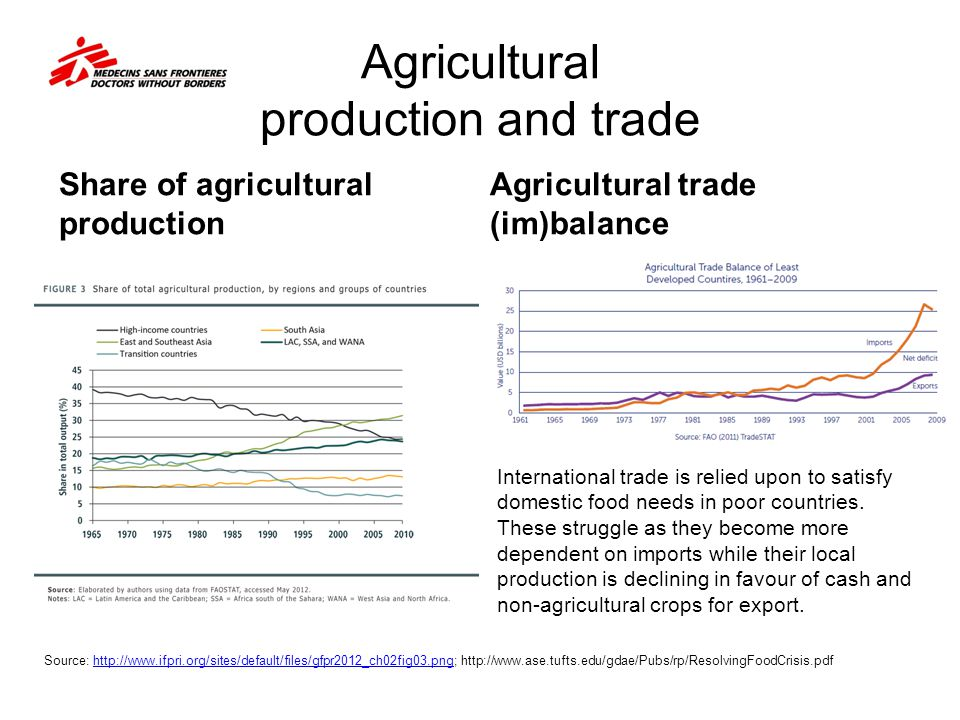 Agricultural production and trade