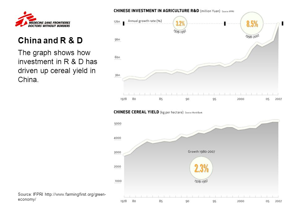 China and R & D The graph shows how investment in R & D has driven up cereal yield in China.