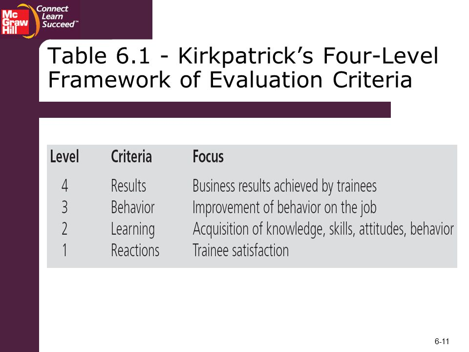 Table Kirkpatrick's Four-Level Framework of Evaluation Criteria