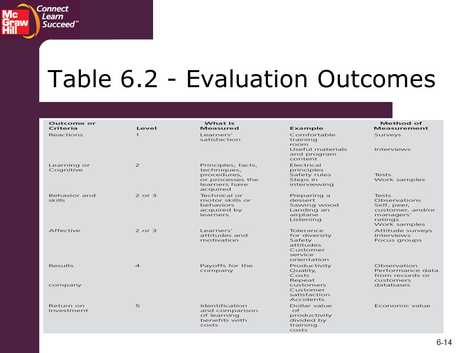 Table Evaluation Outcomes
